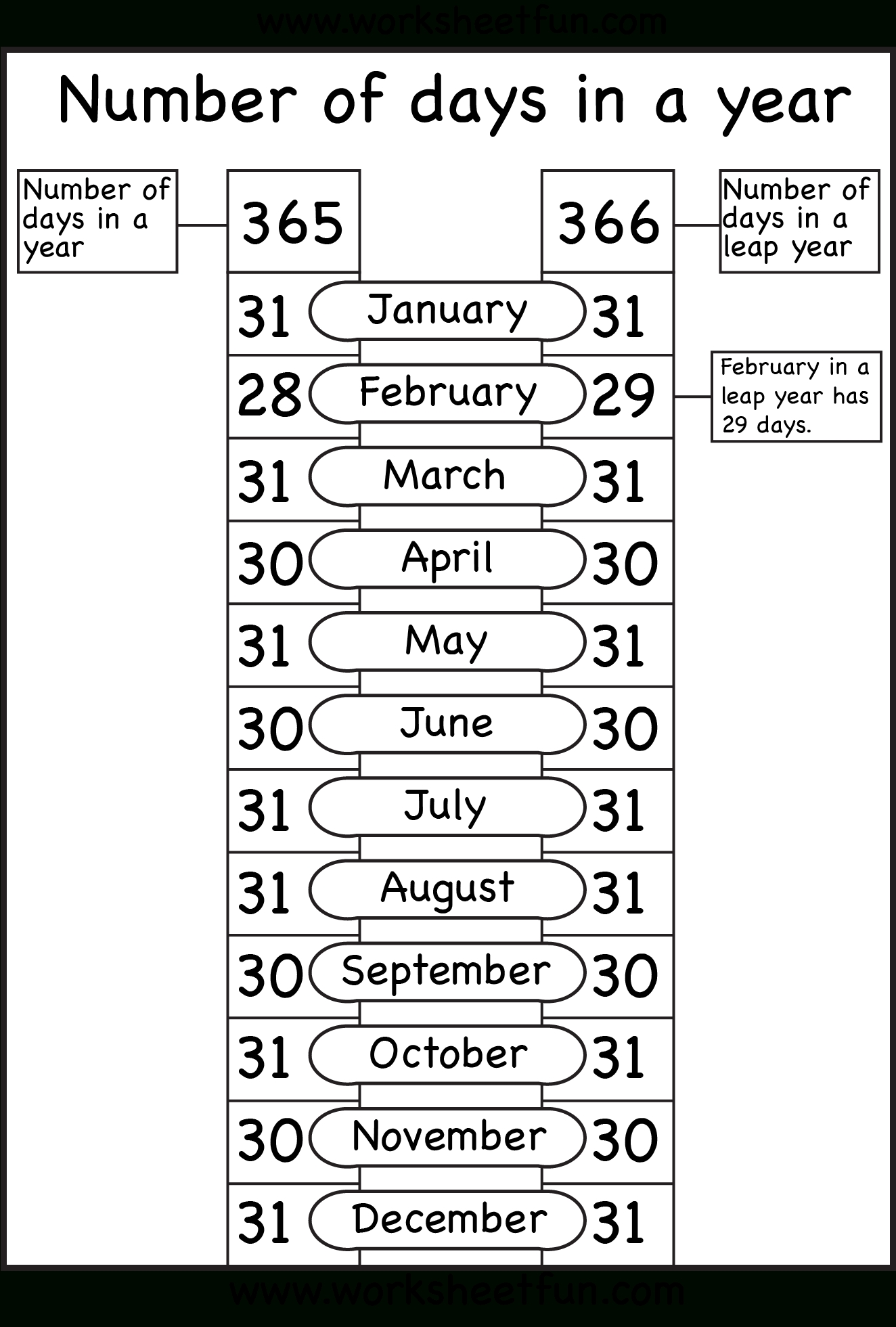 Months Of The Year - Number Of Days In A Year | Printable Worksheets for Days Of The Month Images