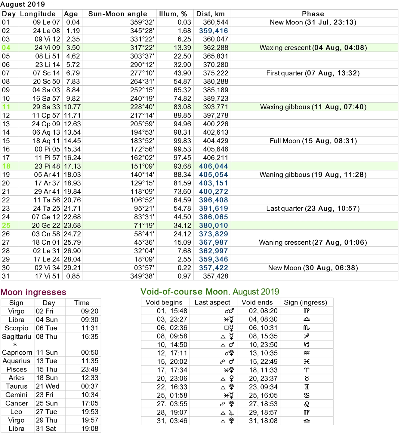 Moon Phases Calendar throughout Moon Phases Of August With Time And Date Calendar