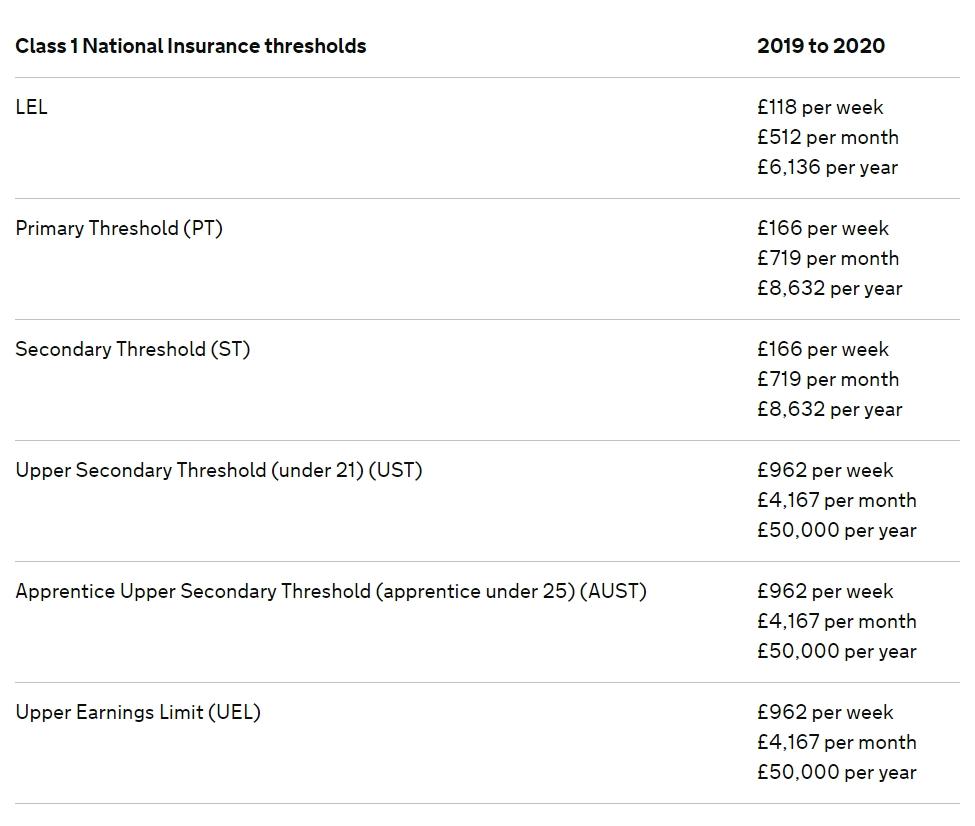 Nic Thresholds & Rates - Brightpay Documentation throughout Hmrc Fortnightly Tax Calendar 2019 2020