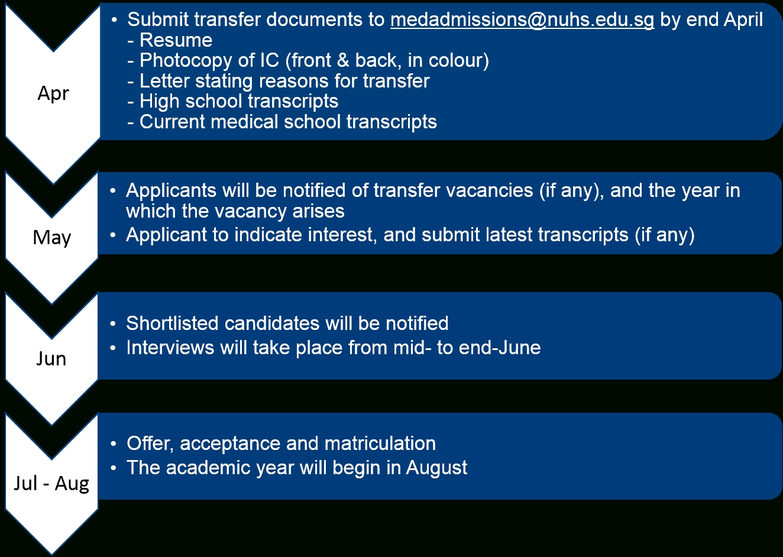 Nus Yong Loo Lin School Of Medicine - Undergraduate in Nus Academic Calendar 2020