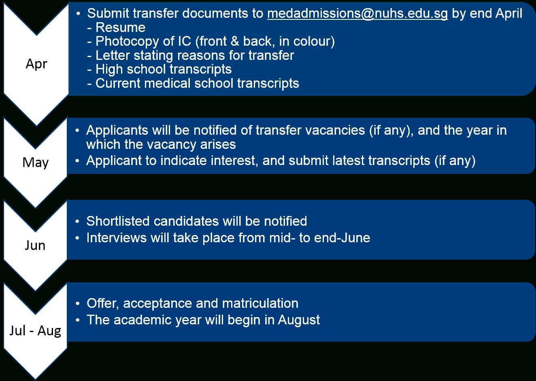 Nus Yong Loo Lin School Of Medicine - Undergraduate with Nus Academic Calendar 2019/2020 Schedule