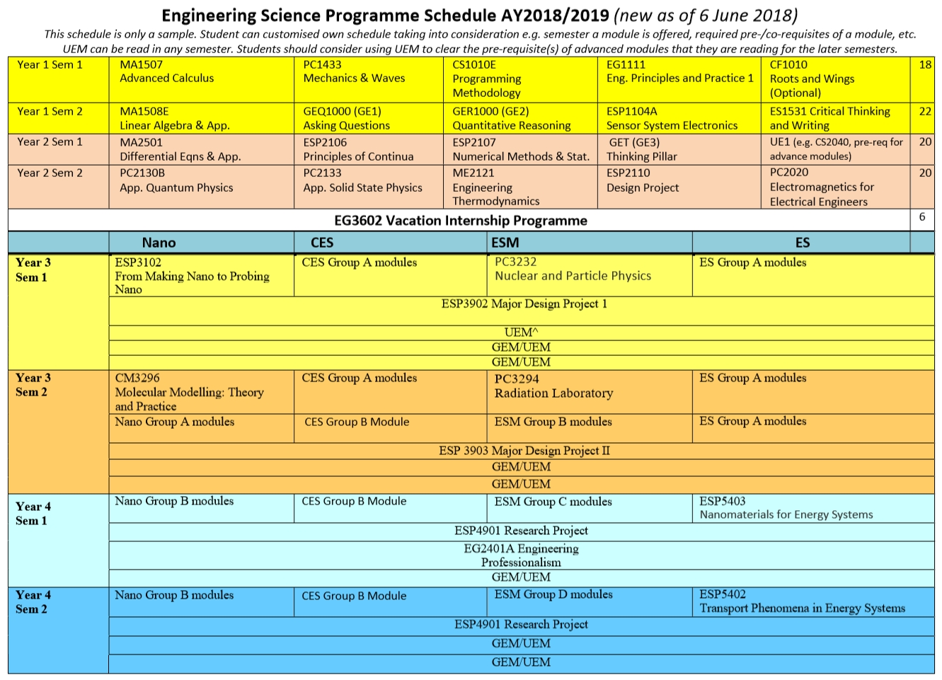 Recommended Semester Schedule - Engineering Science Programme throughout Nus Academic Calendar 2019/2020