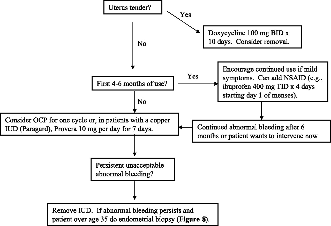 Abnormal Uterine Bleeding: A Management Algorithm | American for Depo Provera 10-13 Week Calendar