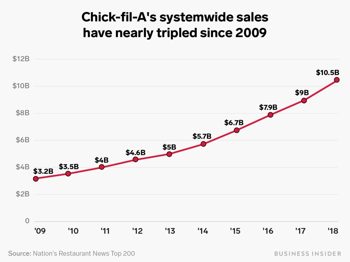 Chick-Fil-A's Fast-Food Domination, Explained In Charts in Chick Fil A Growth 2020