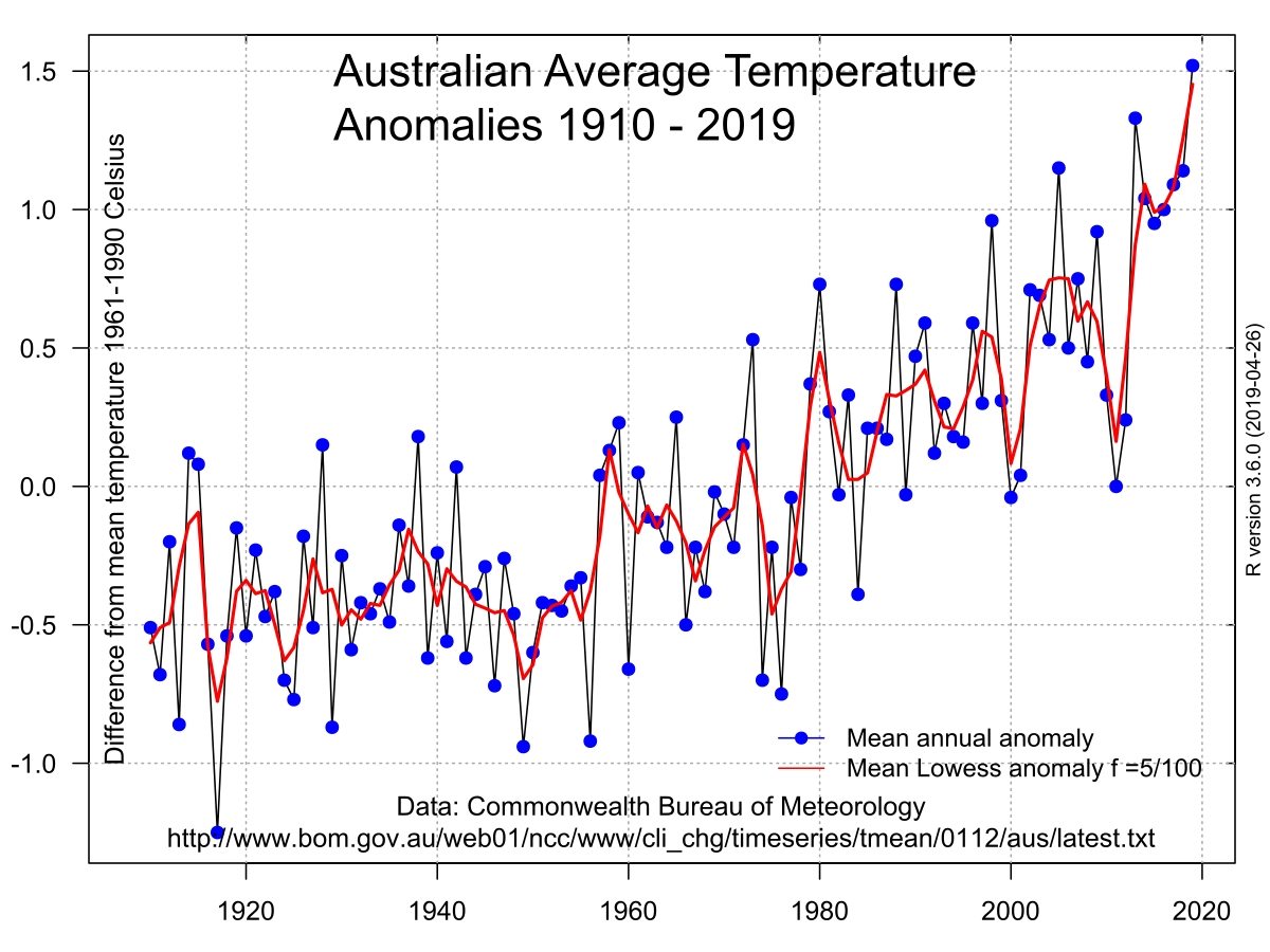 Climate Change In Australia - Wikipedia intended for Catholic Extension Calendar 2020 Free Pdf