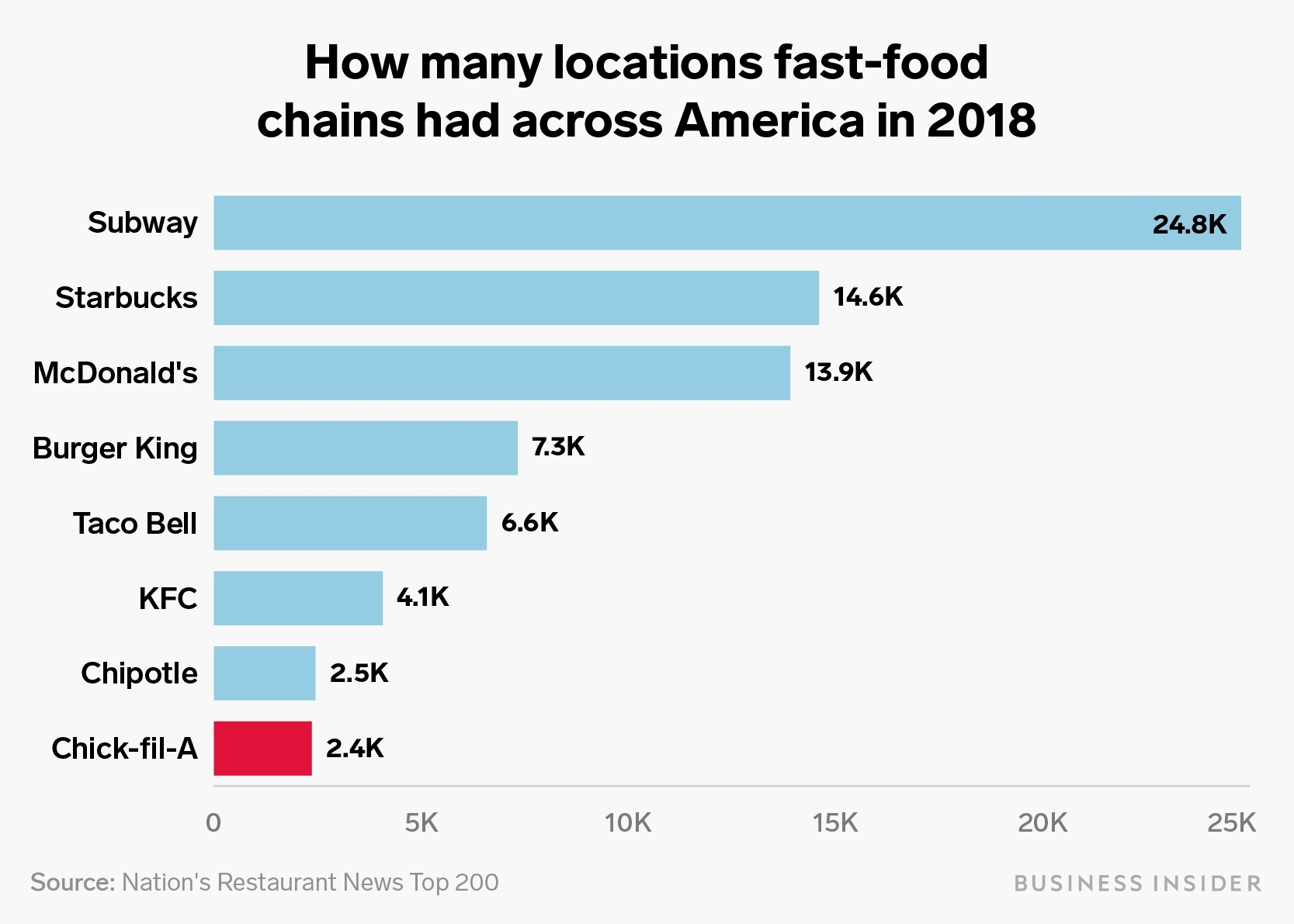 How Chick-Fil-A Took Over America, Explained In Charts - San throughout Chick Fil A Growth 2020
