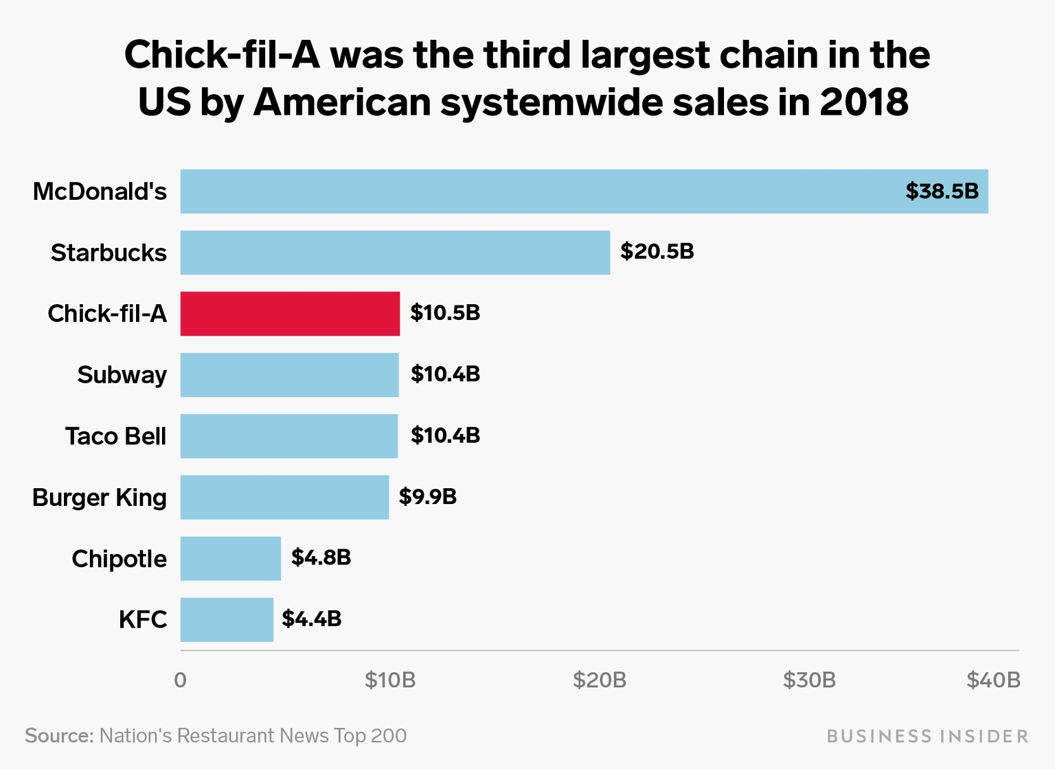 How Chick-Fil-A Took Over America, Explained In Charts with Chick Fil A Growth 2020