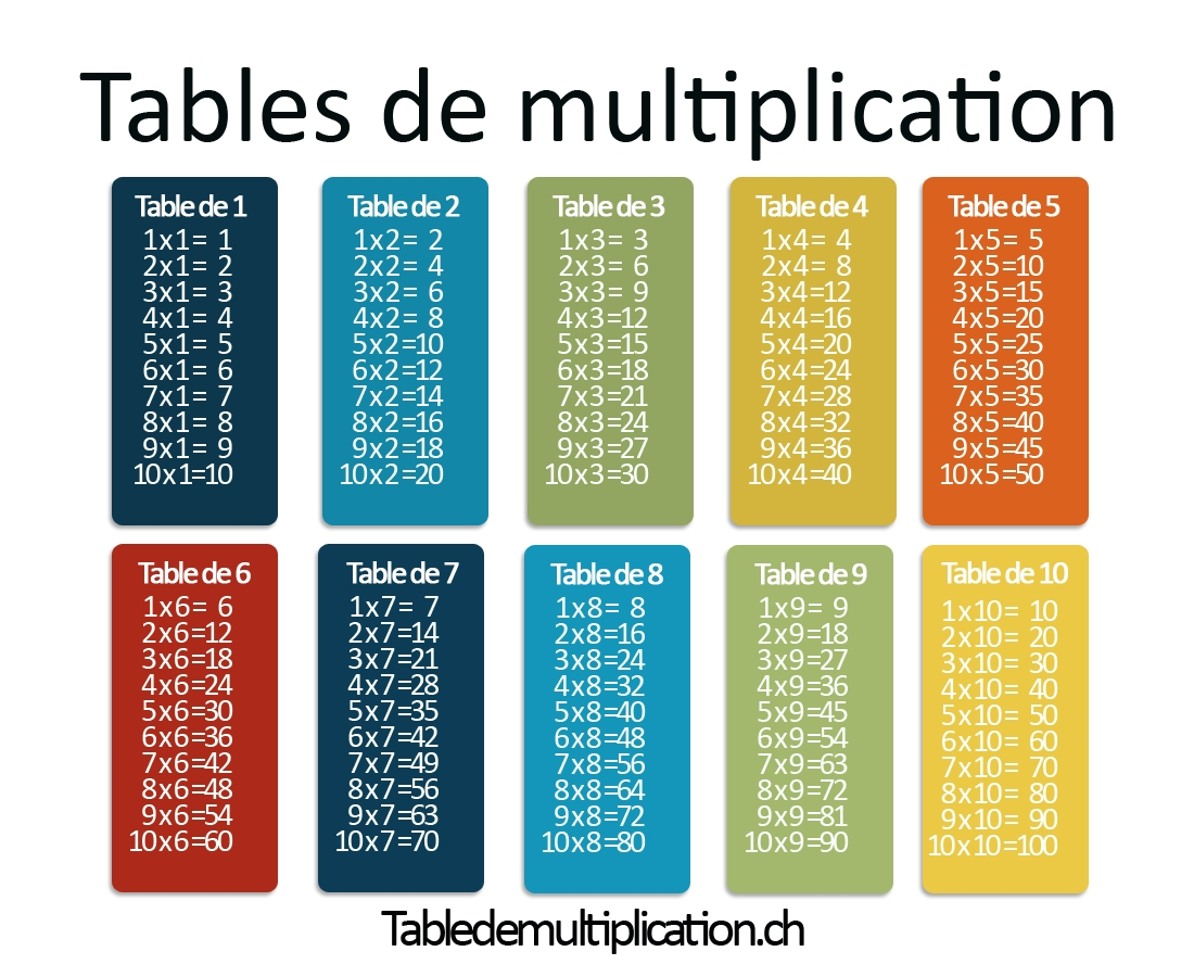 Les Tables De Multiplication Sur Tabledemultiplication.ch with regard to Table Multiplication A Imprimer Gratuitement