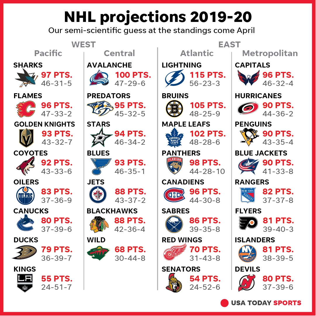 Nhl Point Projections: How We See 2019-20 Season Unfolding throughout Nashville Predators Schedule 2019 20 Printable