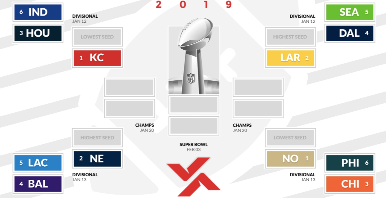 Printable 2019 Nfl Playoffs Bracket - Who Will Win Super in Printable 2020 Nfl Playoff Schedule