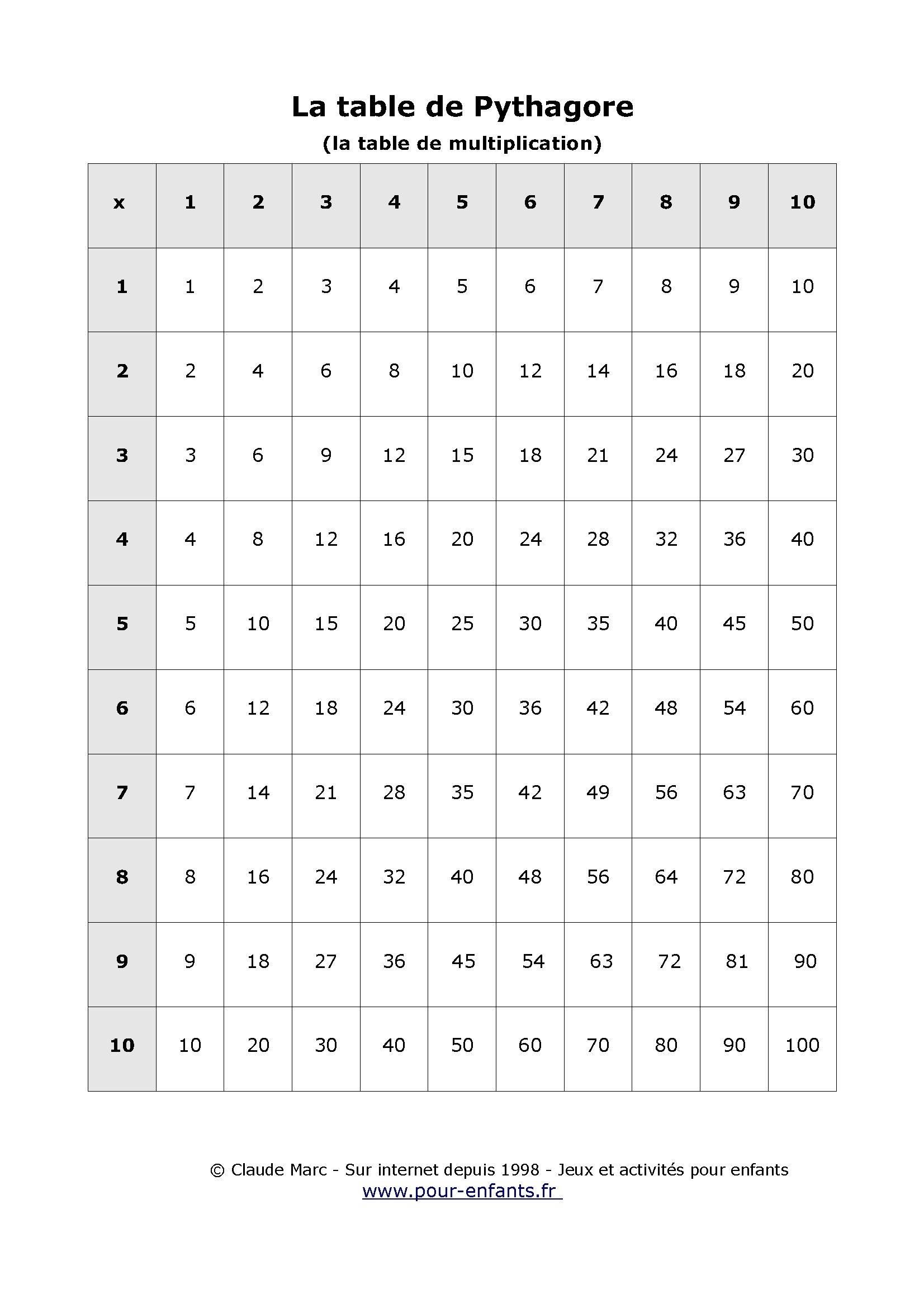Table De Pythagore À Imprimer Table Vierge Tables De in Table Multiplication A Imprimer Gratuitement