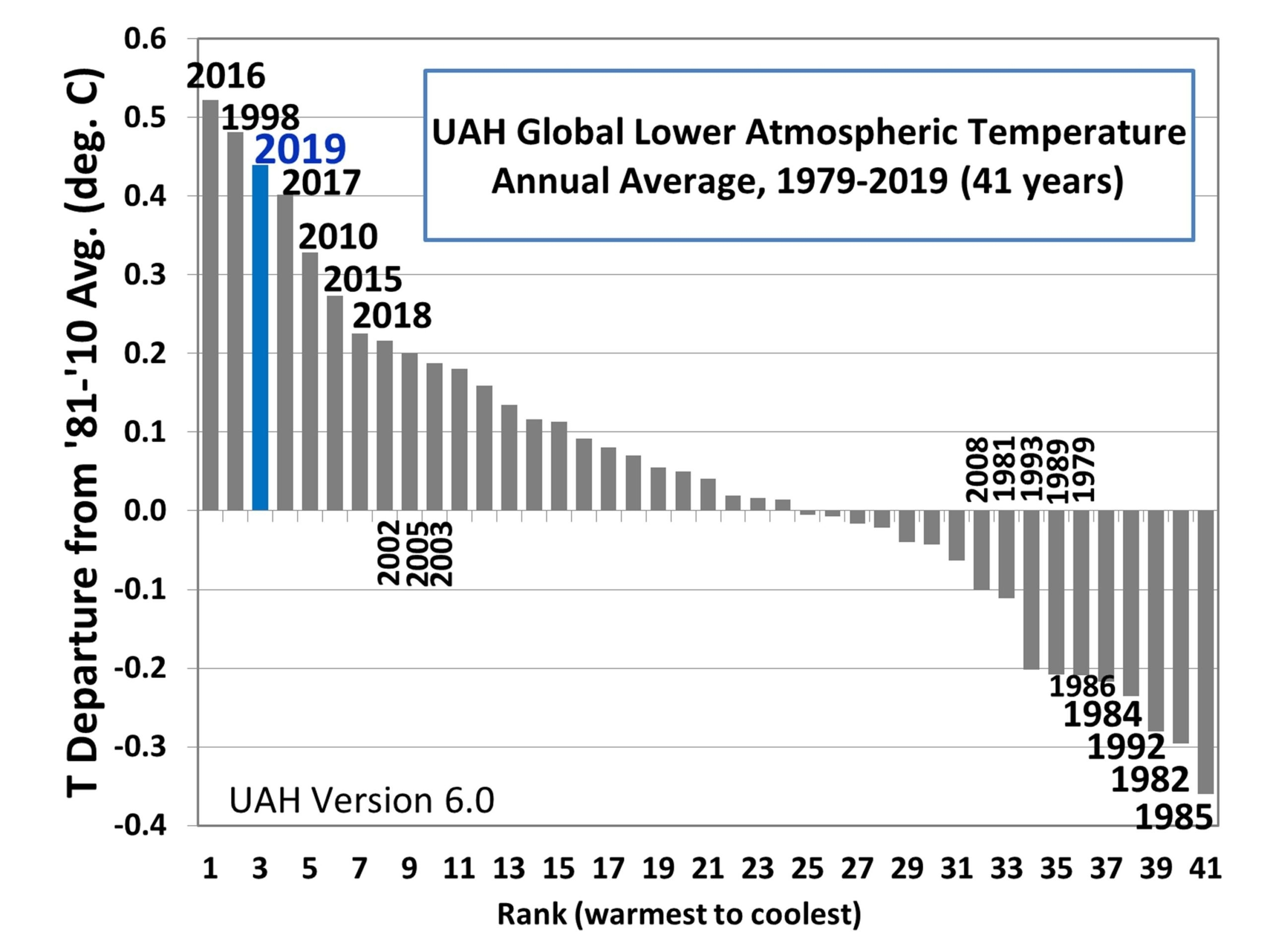 Uah Global Temperature Update For December 2019: +0.56 Deg for Jan 2020 Calendar For Stephen F Austin