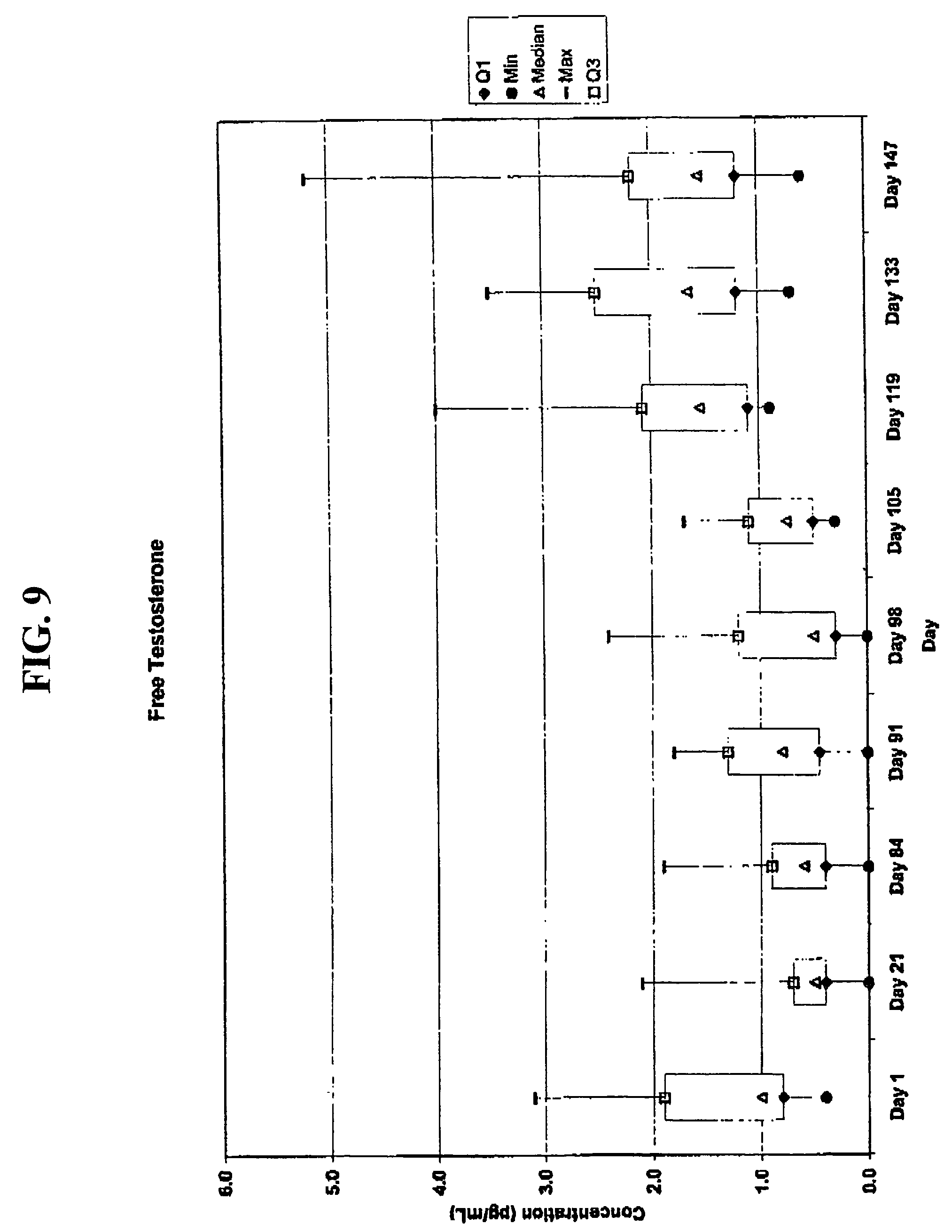 Us7855190B2 - Methods Of Hormonal Treatment Utilizing for Depo Provera 10-13 Week Calendar