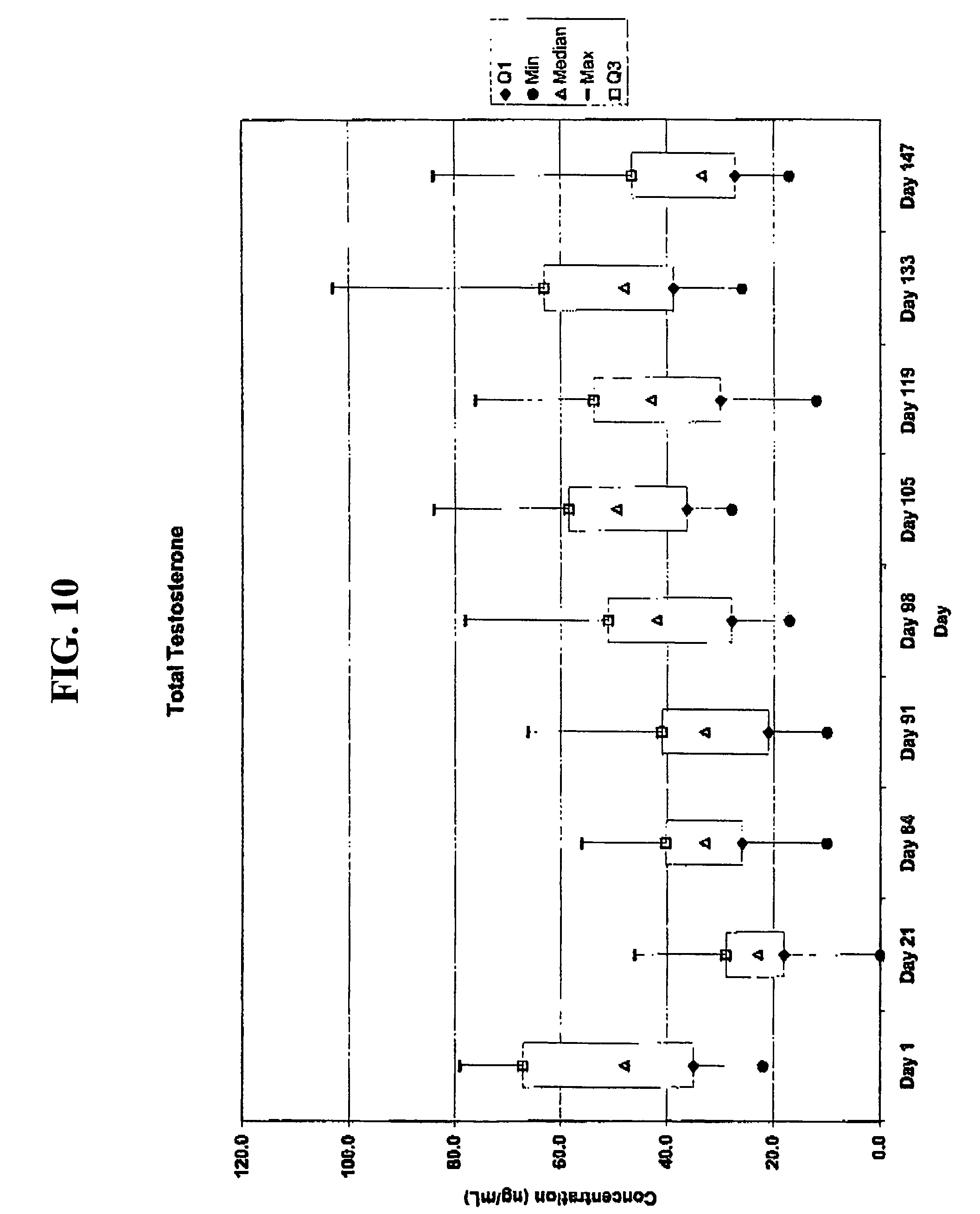 Us7855190B2 - Methods Of Hormonal Treatment Utilizing intended for Depo Provera 10-13 Week Calendar