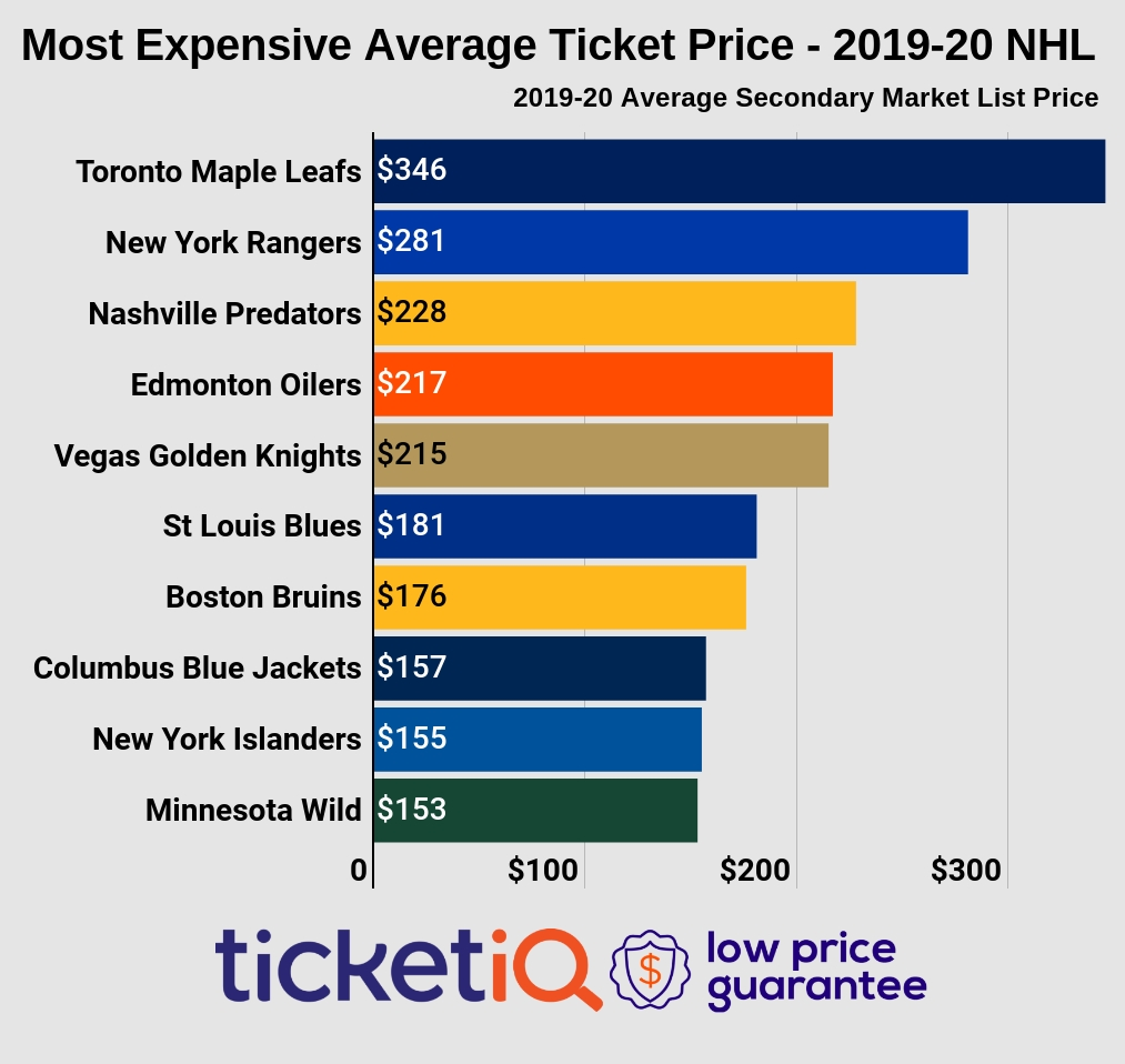 How To Find Cheapest Nhl Tickets + 2020 Season Restart Info inside Nashville Predators Schedule 2019 2020
