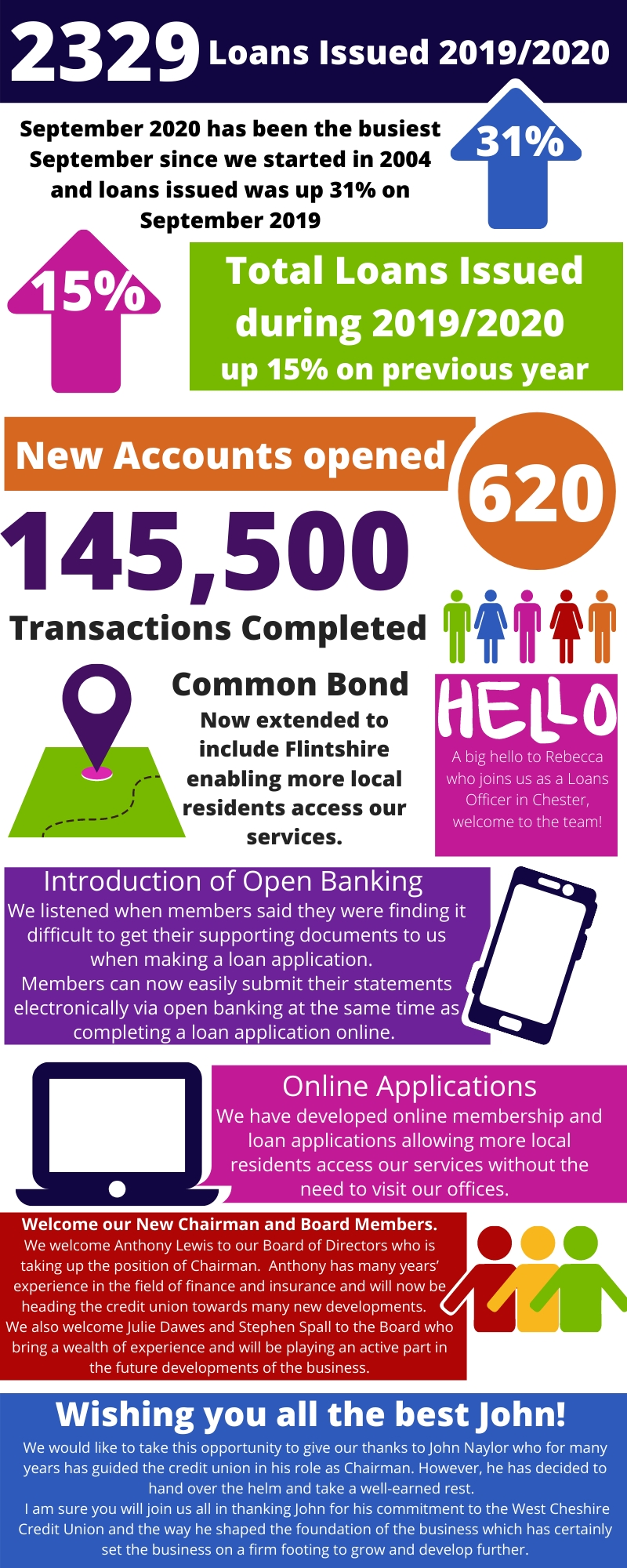 A Great End To Our Financial Year! | West Cheshire Credit Union