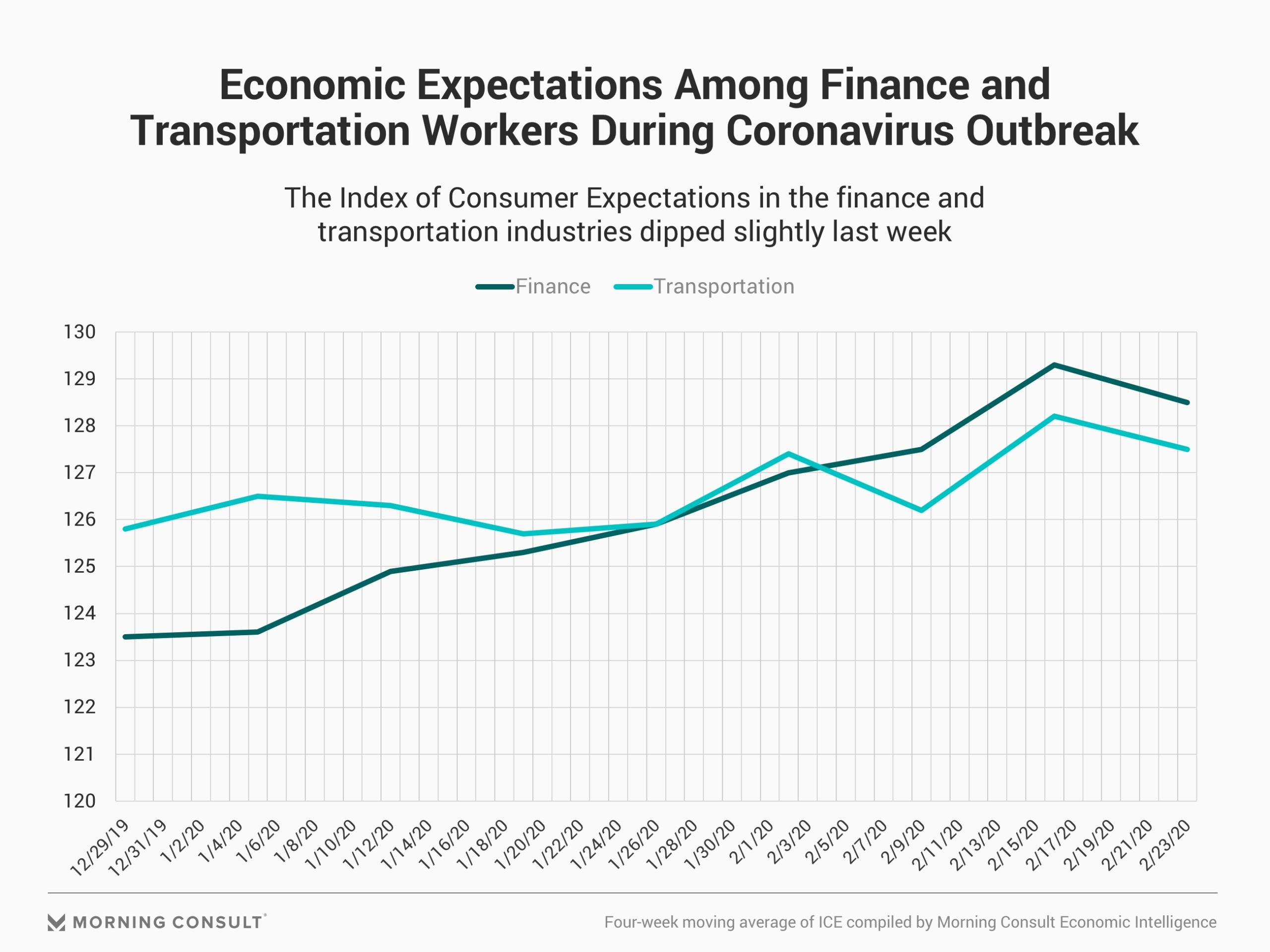 Amid Coronavirus Crisis, Finance, Transport Sectors See Dip