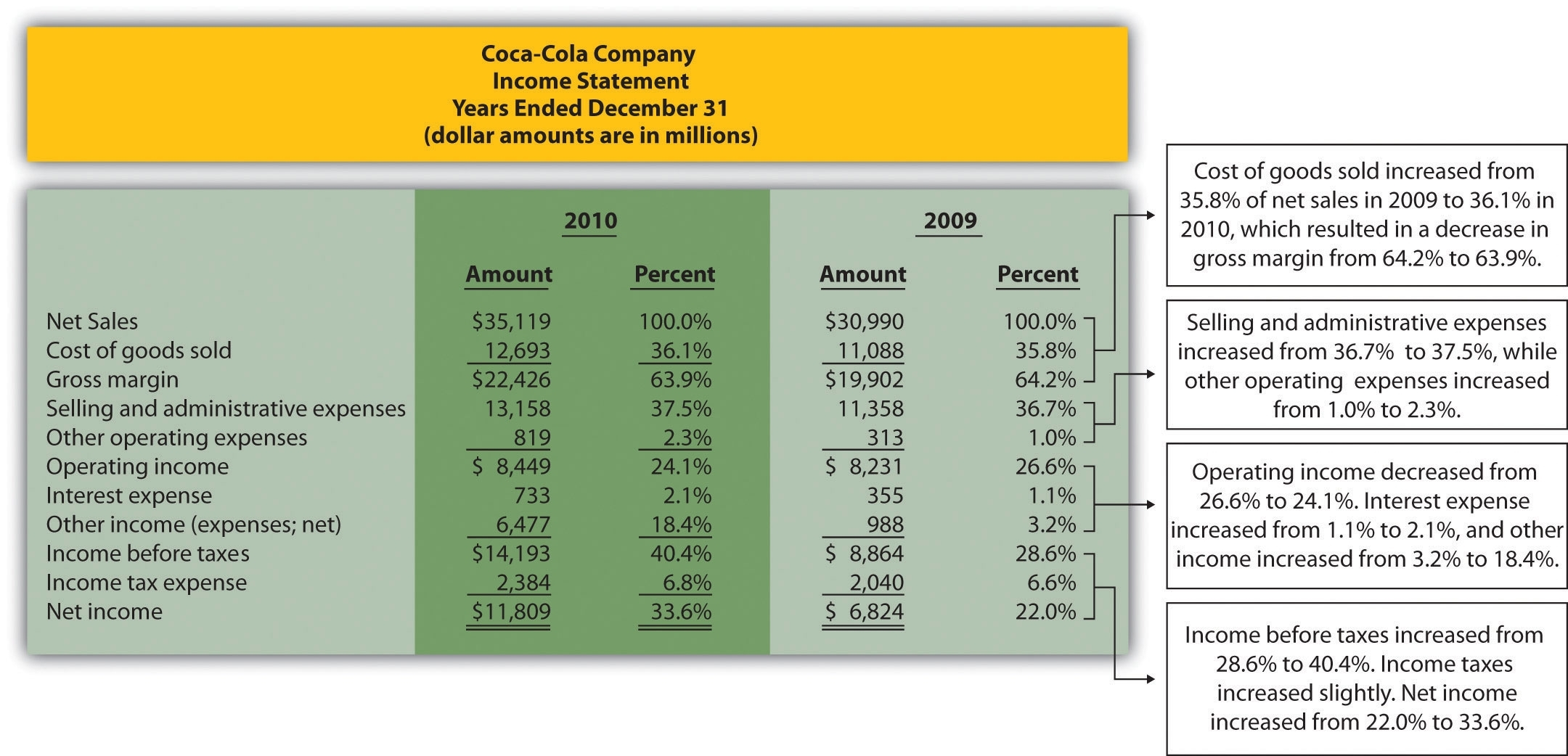 Common-Size Analysis Of Financial Statements