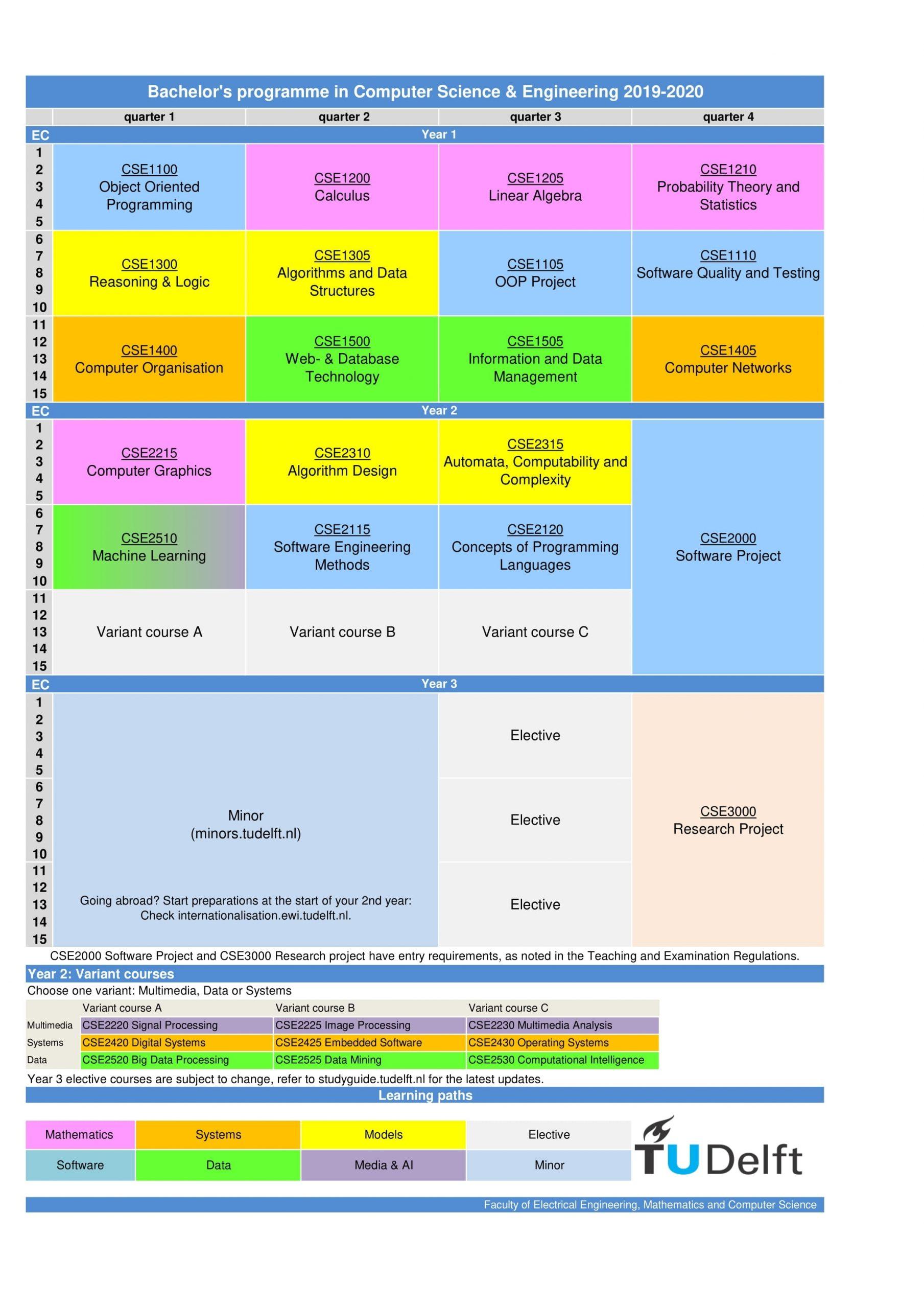 Curriculum regarding Tu Delft Calendar 2019 2020