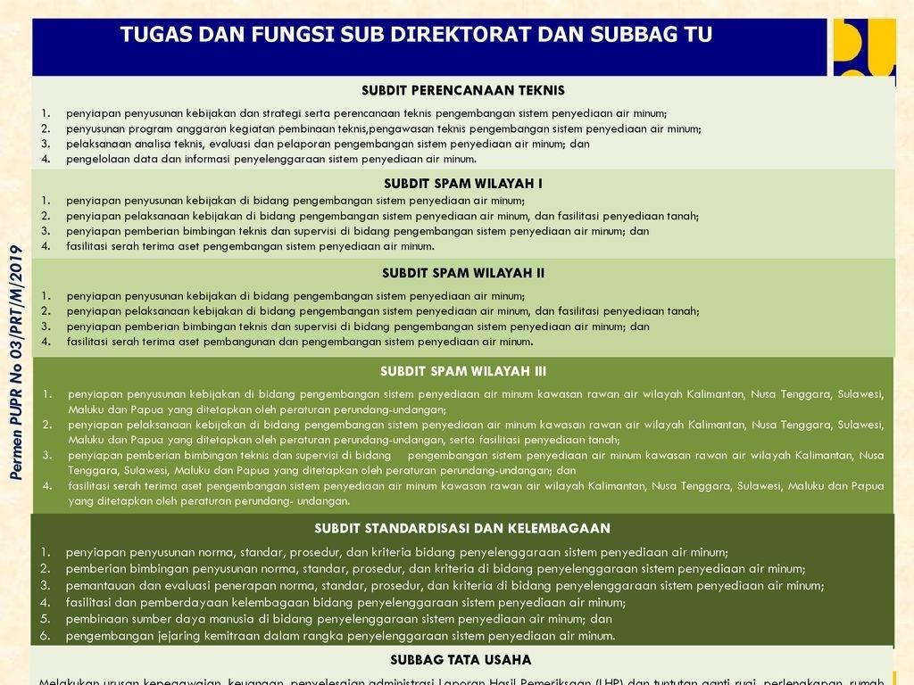 Direktorat Jenderal Cipta Karya - Ppt Download