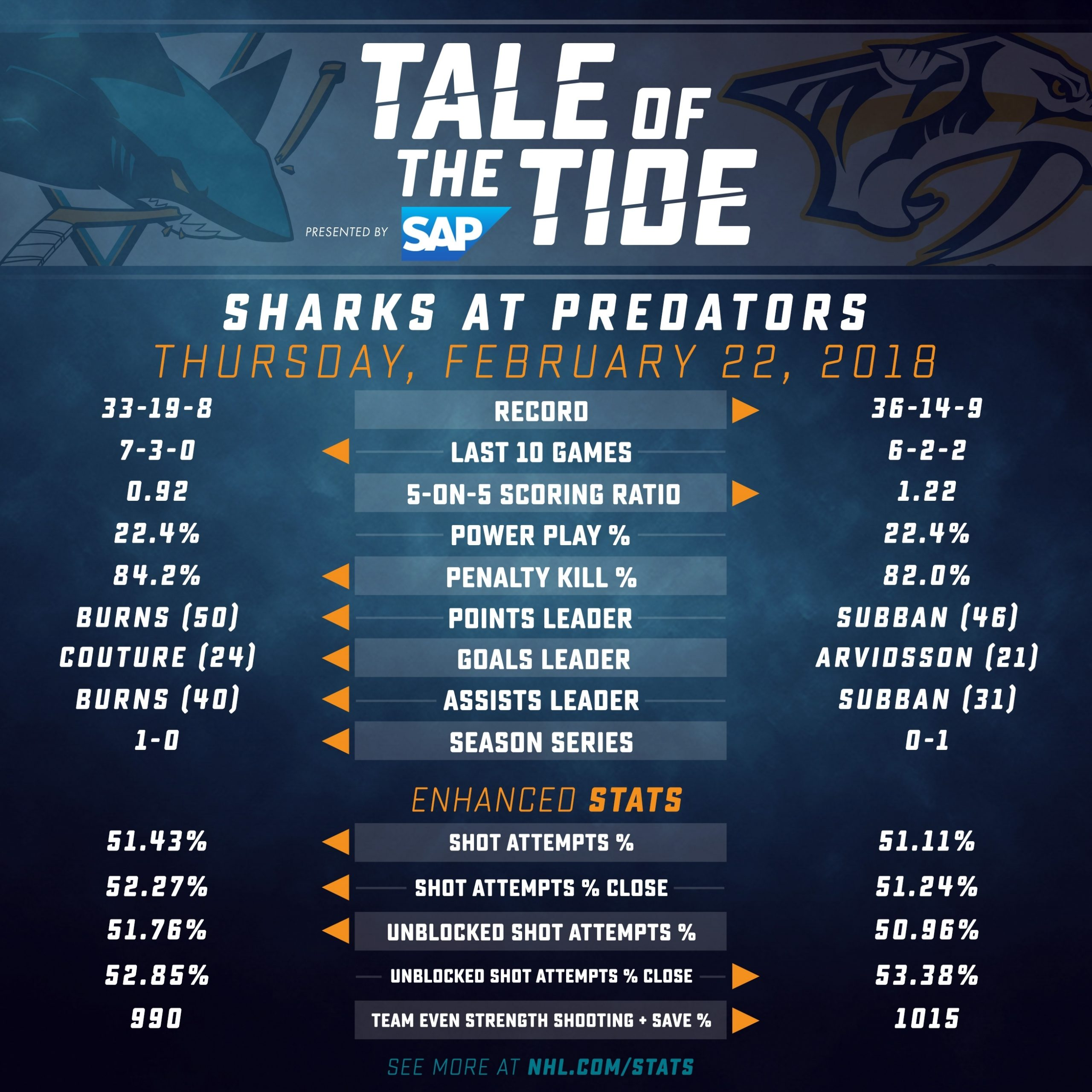 Gameday Blog: Sharks At Predators 2/22 throughout Nashville Predators Printable Calendar Schedule