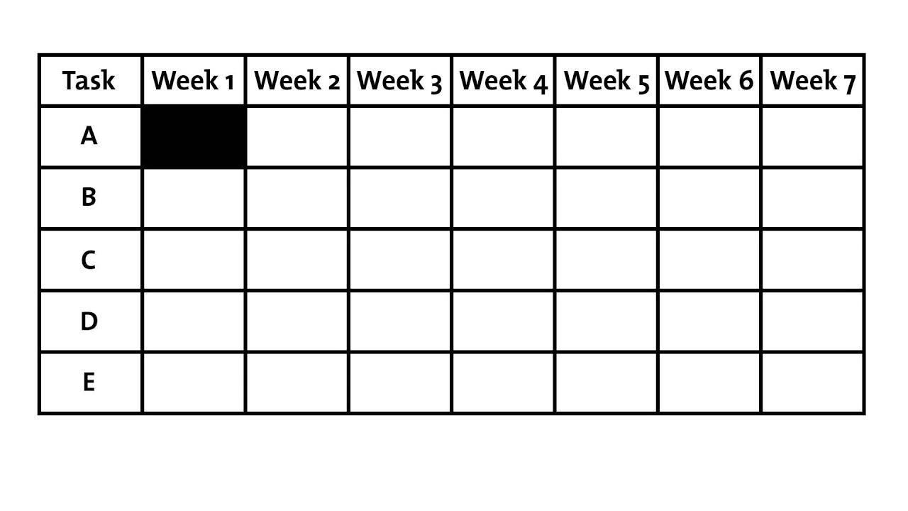 Gantt Charts - Project Management Tools From Mindtools
