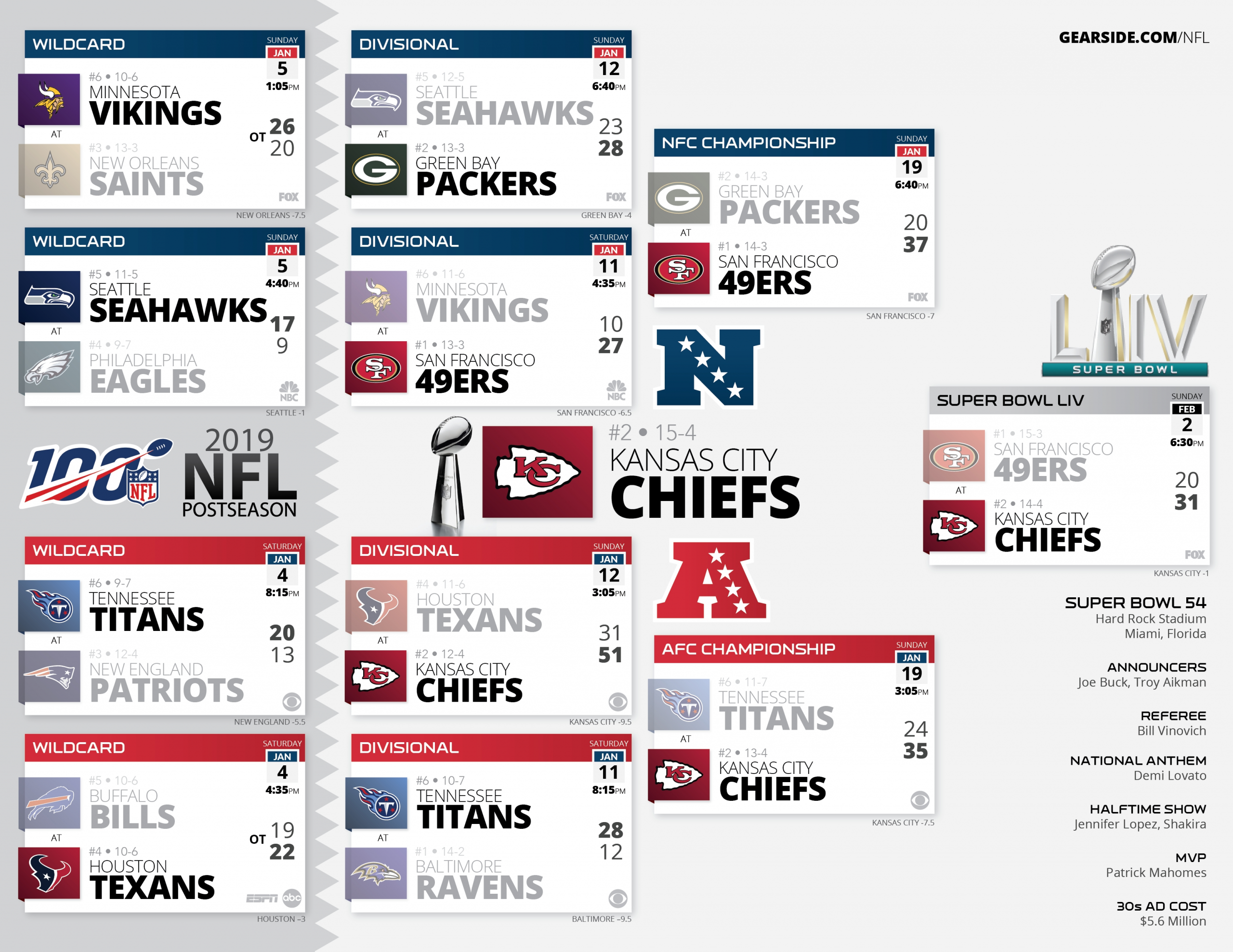 High Resolution Printable Nfl Schedules And Playoff Bracket in Nfl Schedule 2019 2020 Printable