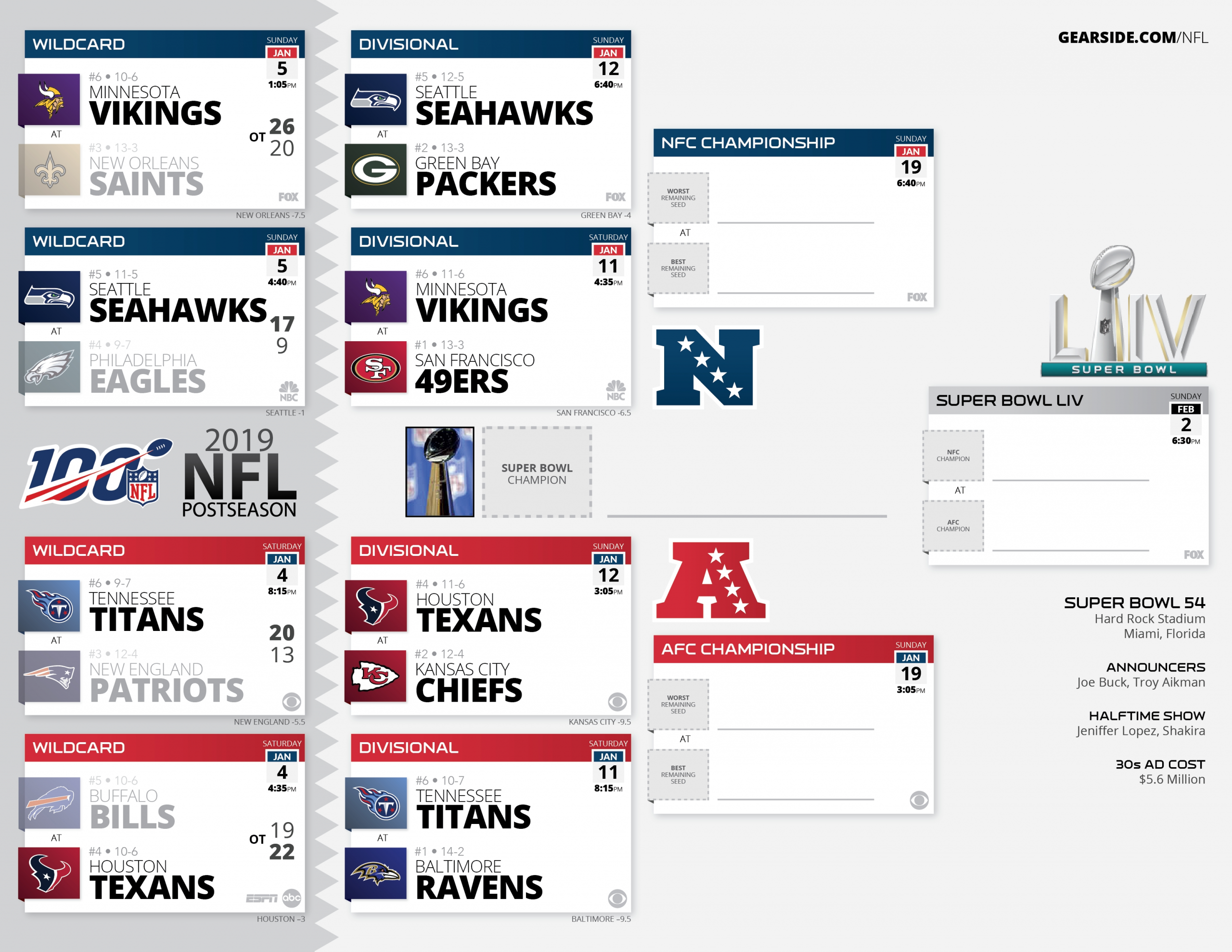 High Resolution Printable Nfl Schedules And Playoff Bracket with Nfl Schedule 2019 2020 Printable