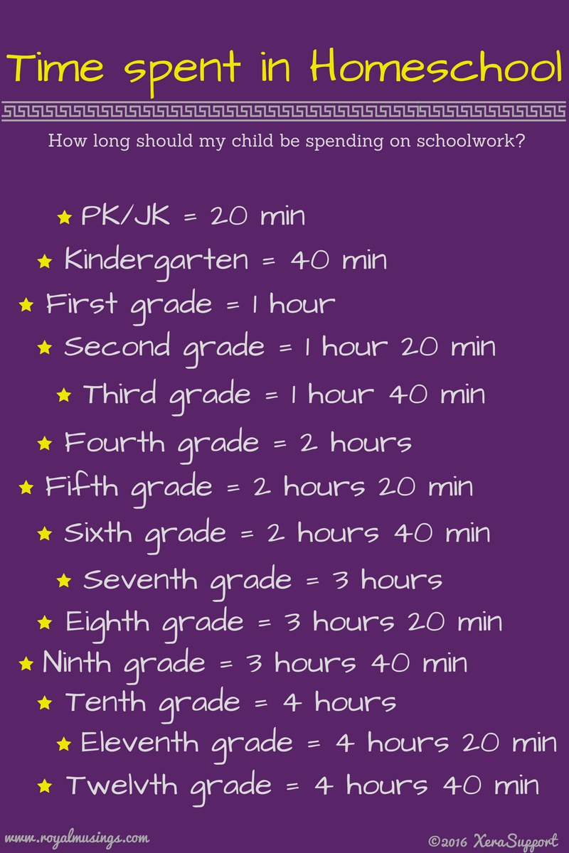 Homeschool 101: Scheduling Homeschool ~ Raising Royalty