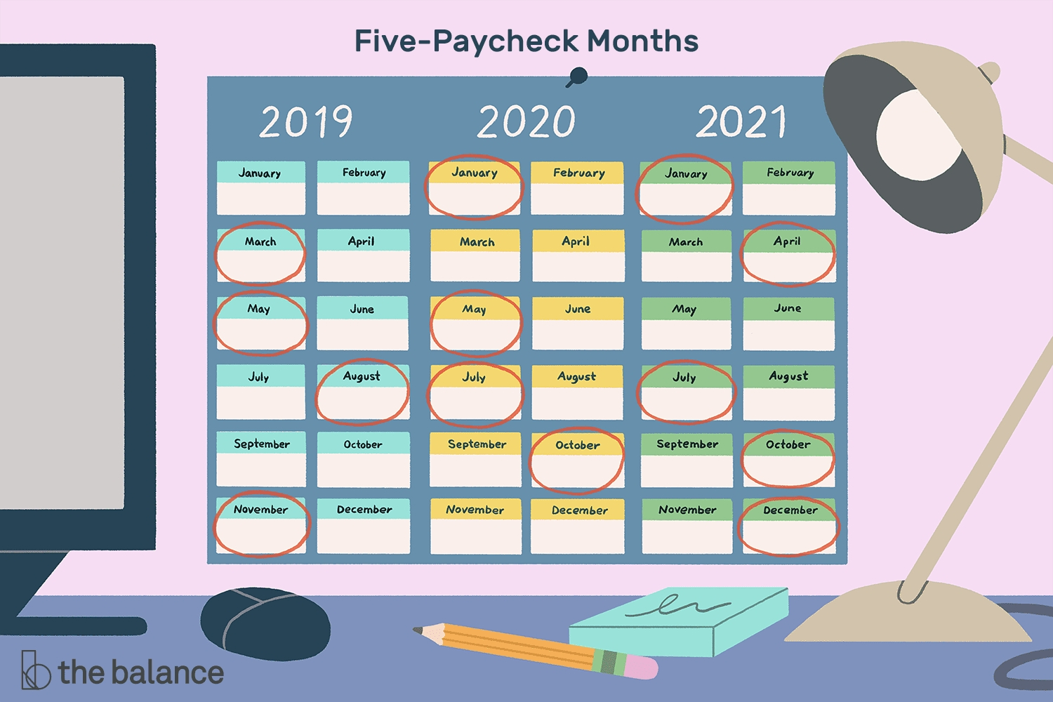Months In Which You Receive 5 Paychecks From 2020-2029