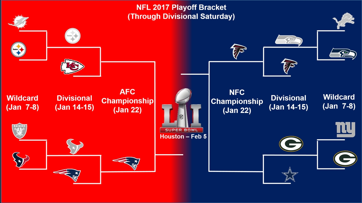 Nfl Playoff Bracket Update And Sunday Divisional Playoff