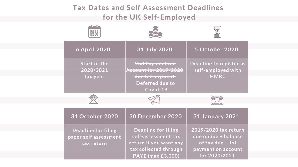 Tax Year Dates And Self Assessment Deadlines | Goselfemployed.co