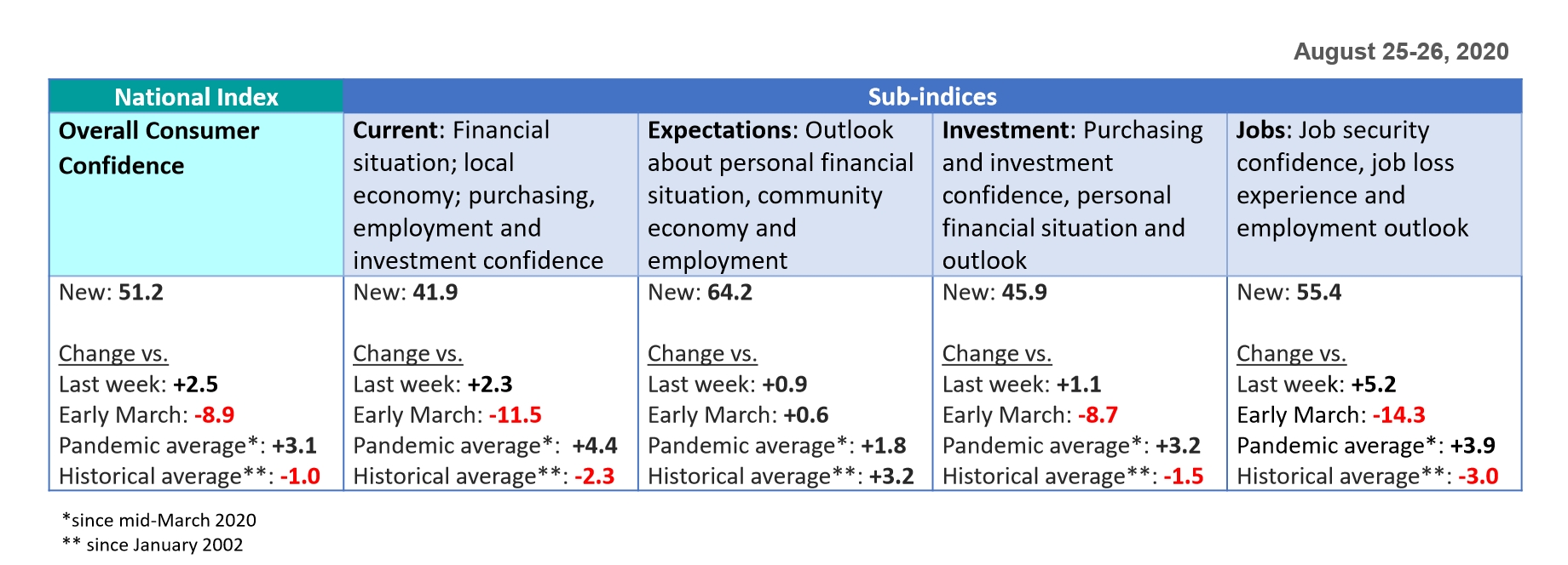 U.s. Consumer Sentiment Rises | Ipsos