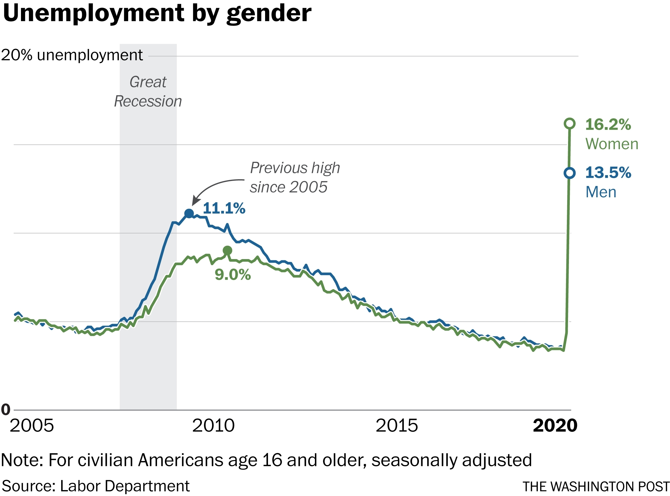 Unemployment Rate Jumps To 14.7 Percent, The Worst Since The