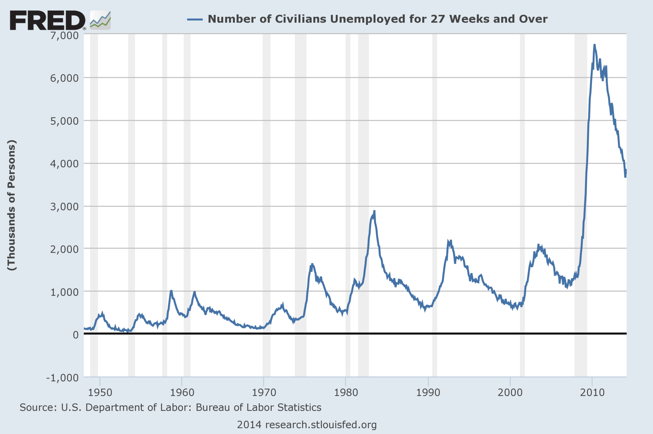 3 Critical Unemployment Charts - April 2014