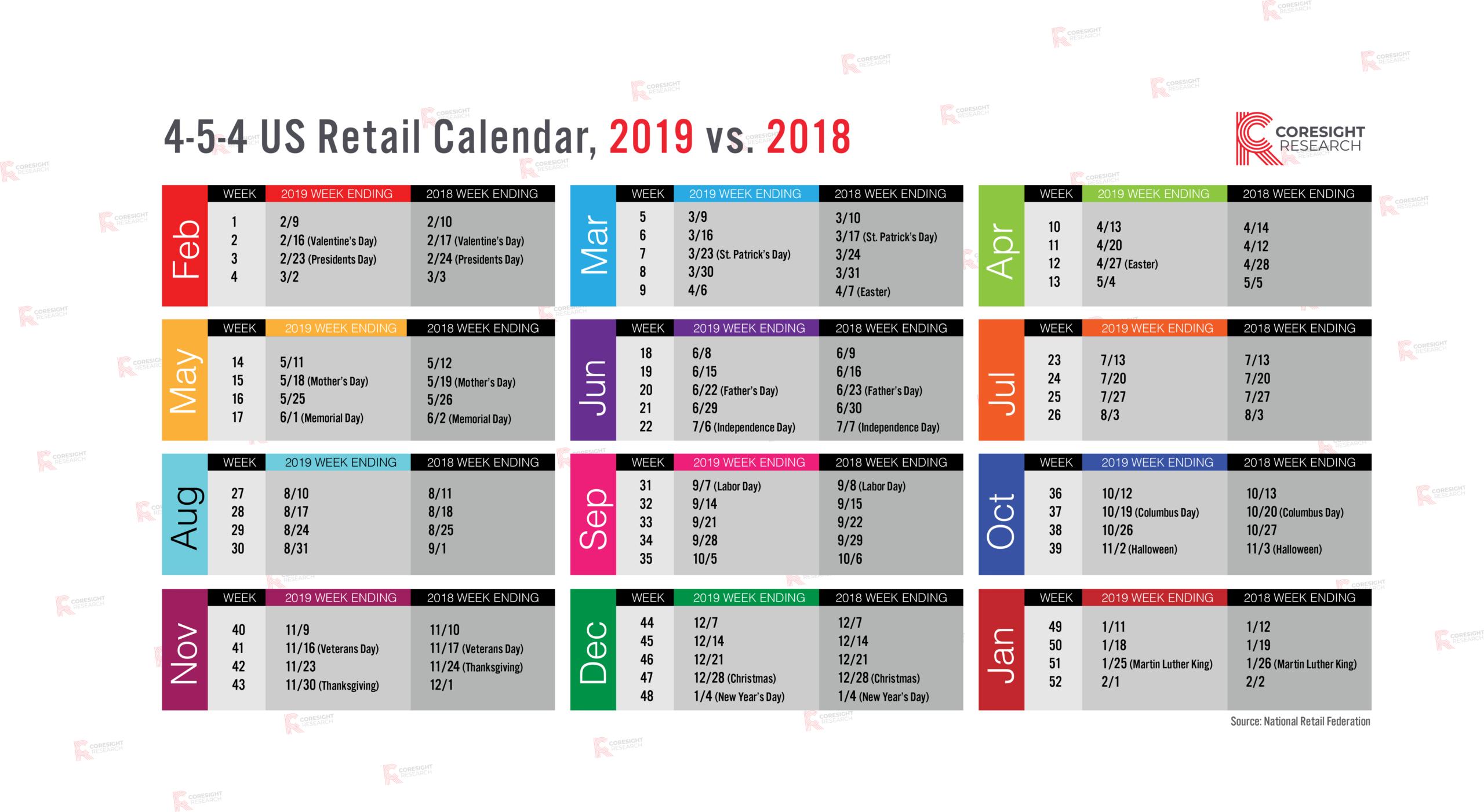 4-5-4 Us Retail Calendar, 2019 Vs. 2018 | Coresight Research
