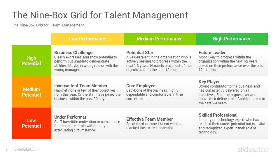 9 Box Grid Talent Management Matrix Google Slides Template