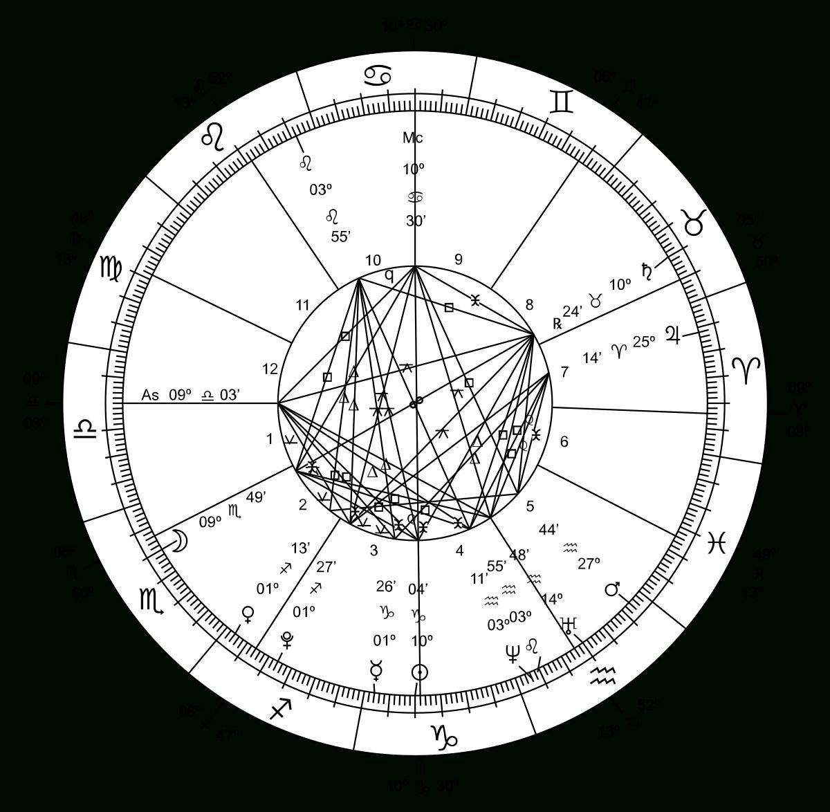 Ancient Hebrew Understanding Of Astrology - Calendar