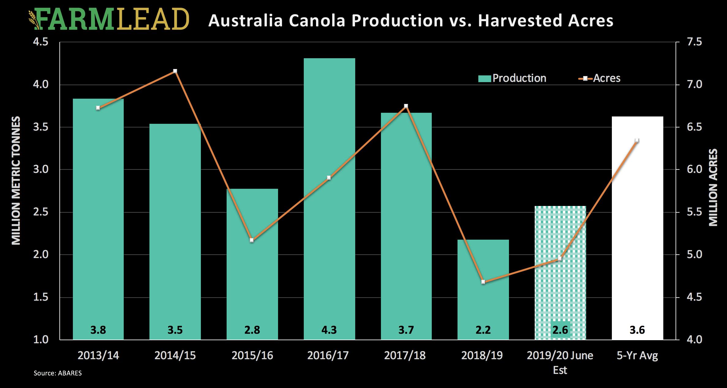 Australia Spurs Wheat, Weather Helping Corn - Farmlead