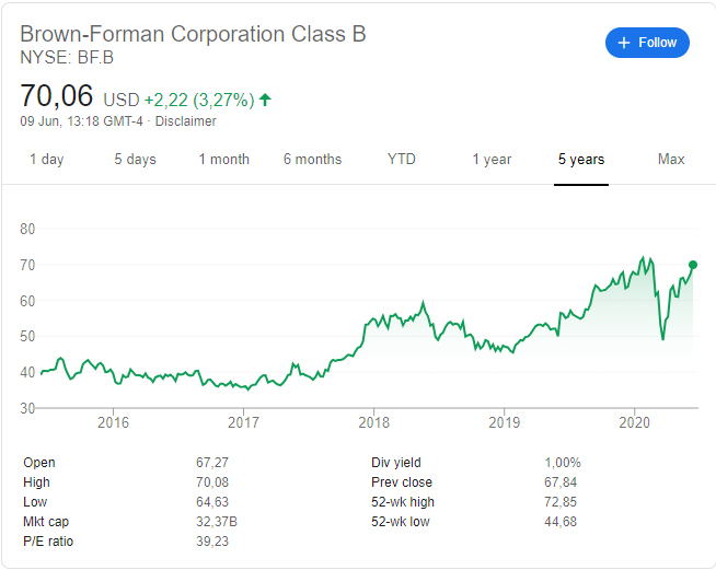 Brown-Forman Q4 2020 Financial Results Overview, 9 June