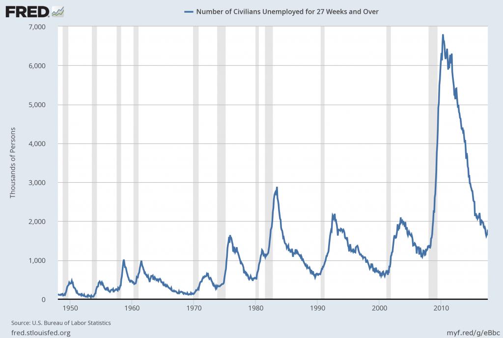 Economicgreenfield: 3 Critical Unemployment Charts