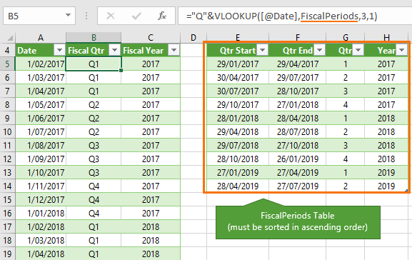 Excel Convert Dates To Fiscal Quarters And Years • My