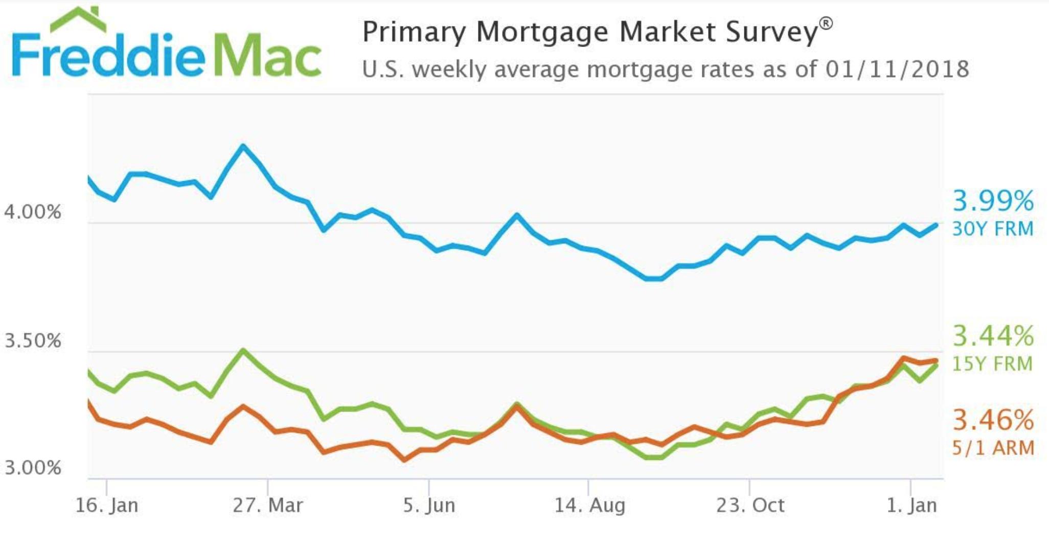 Freddie Mac: 10-Year Treasury Spiking, Mortgage Rates