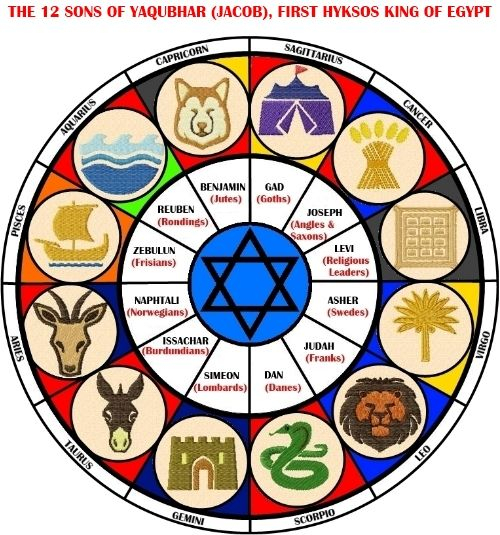 Here You Can See The Relation Between Kabbalah And The