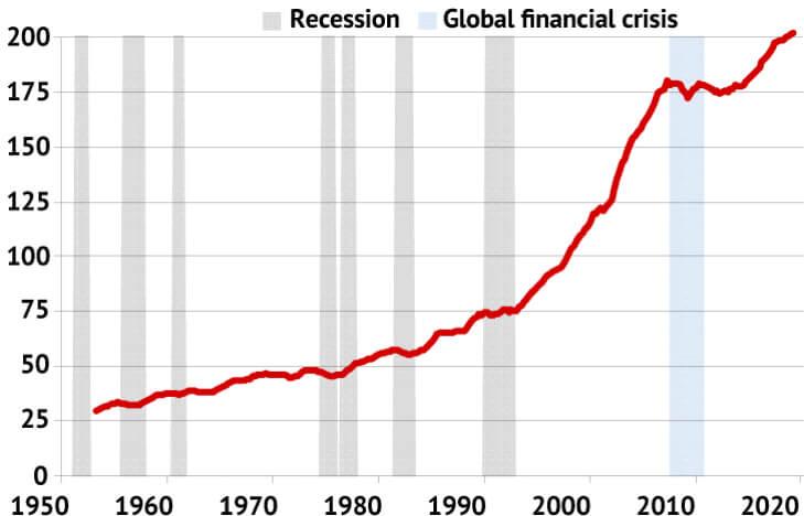 Housing Debt Double Century | Abc Bullion