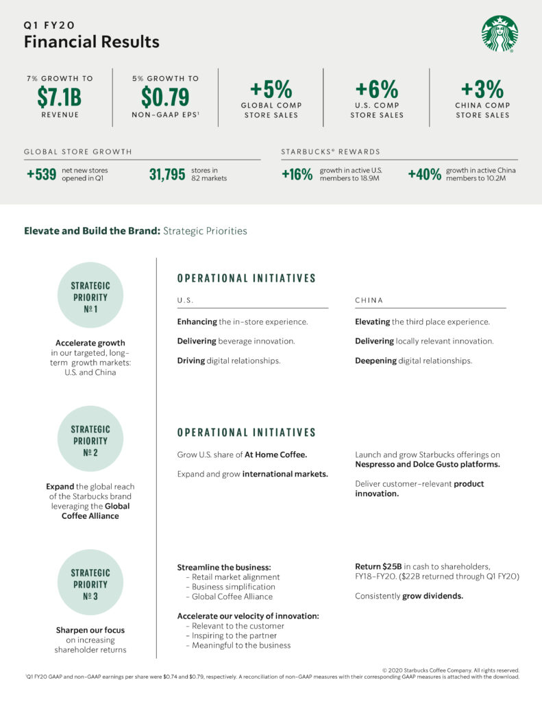 Infographic: Starbucks Reports Q1 Fiscal 2020 Results