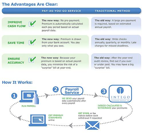Networth Online Payroll Services - Serving North Carolina (Nc)