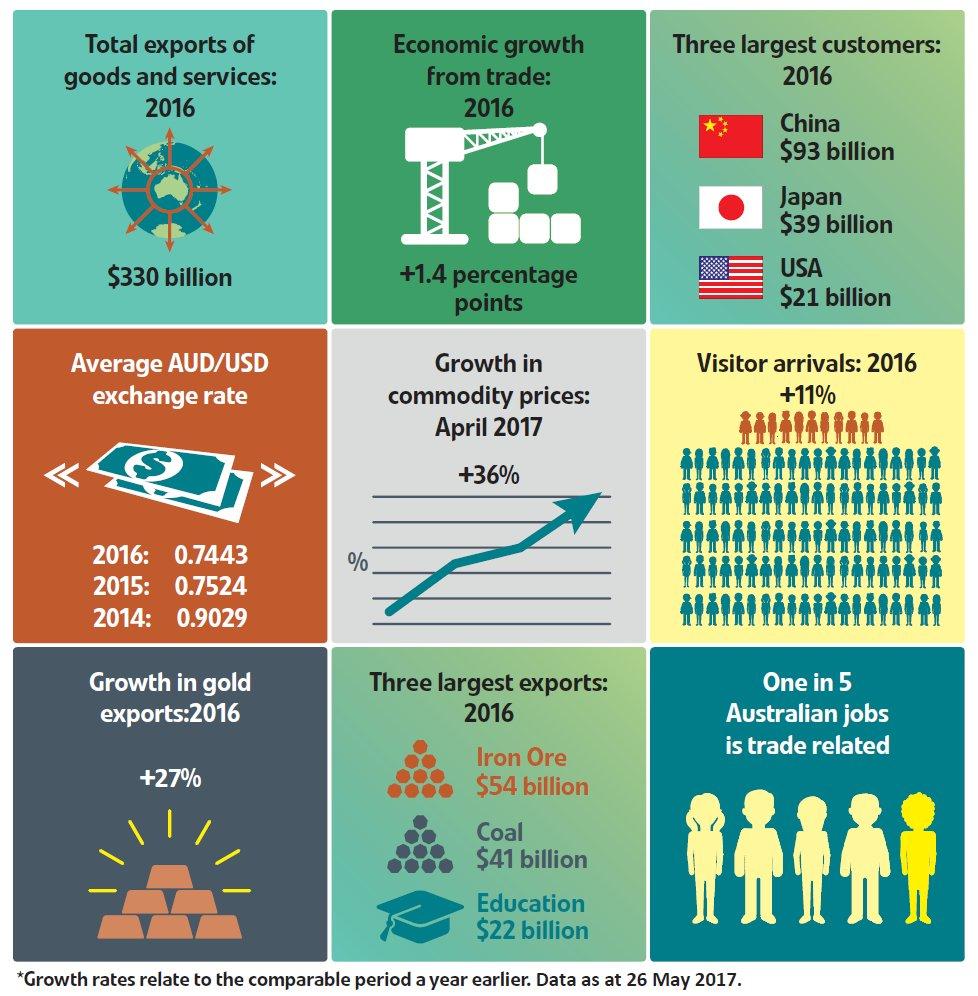 The Economy Of Australia: Infographic | Topforeignstocks