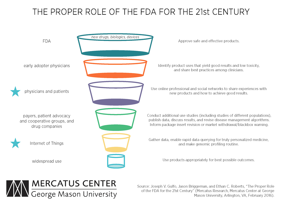 The Proper Role Of The Fda For The 21St Century   Mercatus