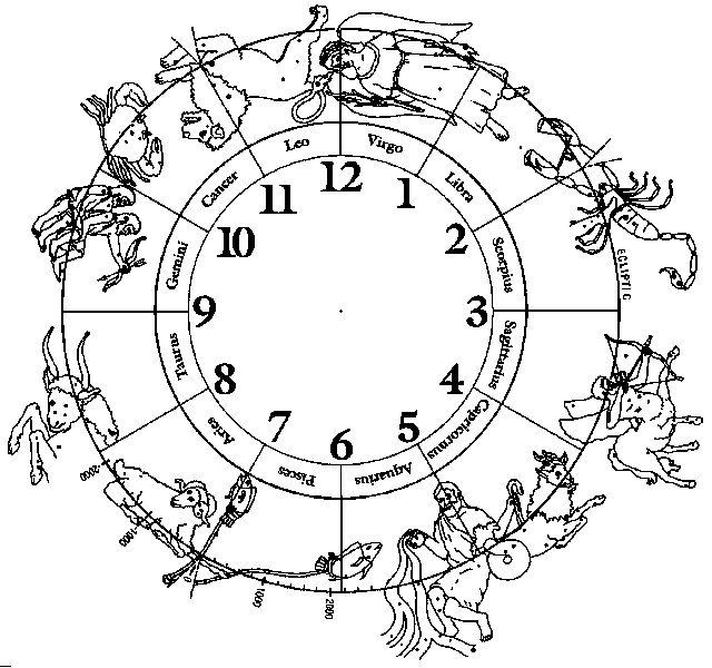 Zodiac   12 Tribes Of Israel, Zodiac, Astrology